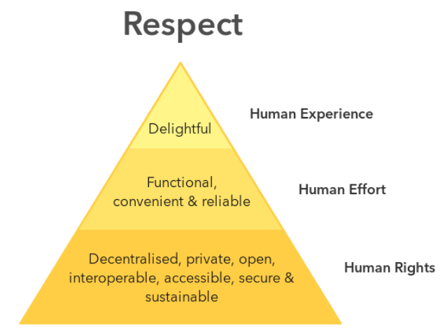 Design/Design_guidelines/ethical_pics/human_guidelines.png
